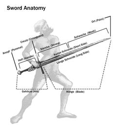 Sword Anatomy in German Armadura Medieval, Samurai, Swords And Daggers, Knives And Swords, German Longsword, Historical European Martial Arts, Sword Fight, Landsknecht, Medieval Weapons