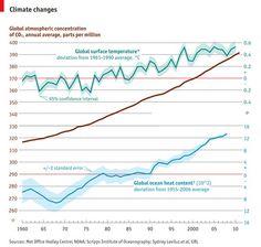 Ecco come sono aumentate le emissioni di CO2 e la temperatura globale dal 1960 ad oggi