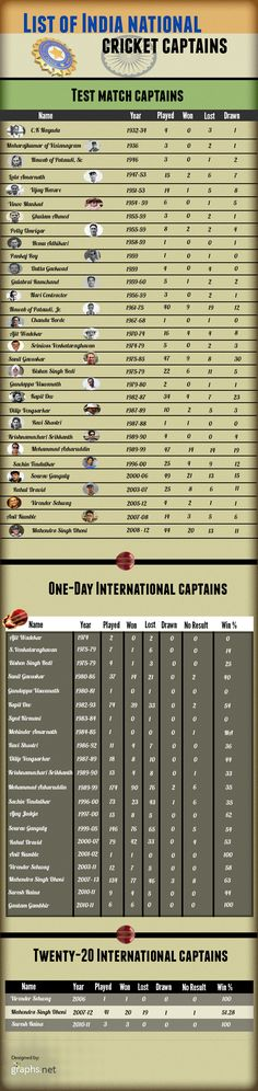 List of Indian International Cricket Captains #List #Indian #International #Cricket #Captains #Sports #Infographics