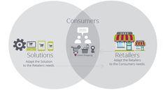 Soluciones Social Commerce: Canal de Venta On-Offline: Social Pluggins; Marketing, Retail, Chart, Shopping, Socialism, Sleeve, Retail Merchandising
