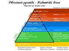 Potravinová_pyramida_-_středomořská_strava.png (1600×1200)