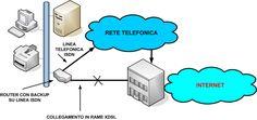 BACKUP – Telecommunication