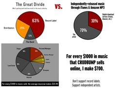 record-label-artist-vs-unsigned-artist-577x447.png (577×447)