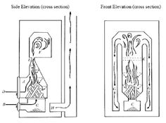 contra flow masonary stove: air enters (b), up grate in firebox floor (c) to feed burning wood. angled ceiling reflects heat back to fire for temp of 600* C. for 2nd ignition. Air from 2nd air intake (d), flames, & unburnt gases go up narrow throat in ceiling (e) to 2nd combustion chamber (f). Angled ceiling slightly pressurizes flame, air & gases which then expand for 2nd combustion & temps~ 900*C. Smoke drawn by chimney draft down vertical flues(g) to chimney at base (g). Via: pyromasse.ca