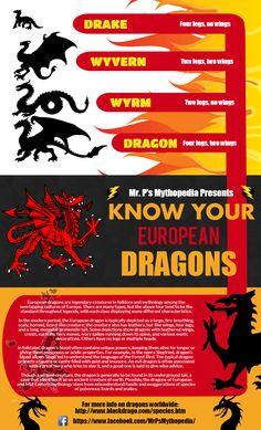 #dragons #mythology #europe #mythology #infographic #legends #wyvern #wyrm   https://www.facebook.com/MrPsMythopedia/