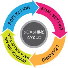 Wrapping up a coaching cycle