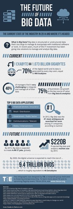 Big Data is BIG business and will continue to be one of the more predominant areas of focus in the coming years from small startups to large scale corporations. Read more! Big Data, Data Science, Computer Science, Machine Learning Deep Learning, Data Structures, Business Intelligence, Data Analytics, Cloud Computing, Data Visualization