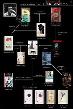 /lit/'s how do I get into Yukio Mishima: Expanded, Film Books, Book Club Books, Book Lists, 100 Books To Read, Philosophy Books, Self Development Books, Books Everyone Should Read, International Books, Manga Books