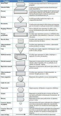 MATERIAS: Simbolos de diagramas de flujo Data Science, Computer Science, Computer Class, Best Seo Tools, Lean Manufacturing, Industrial Engineering, Framed Words, Systems Engineering, Lean Six Sigma