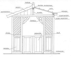Lauba Porch, Floor Plans, Country, Balcony, Rural Area, Patio, Country Music, Sunrooms, Floor Plan Drawing