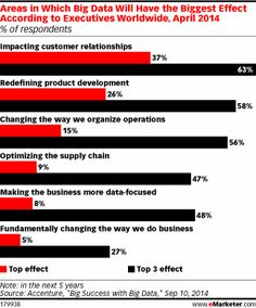 When Accenture polled executives worldwide in April 2014 about the areas where big data was having the biggest effect on their business, just 5% said its primary effect was fundamentally changing the way they did business. About a quarter put that answer in their top three.