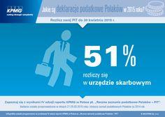 """Jakie są deklaracje podatkowe Polaków w 2015 roku? 51% rozliczy się w urzędzie skarbowym. Na podstawie IV edycji badania #KPMG w Polsce pt. """"Roczne zeznanie podatkowe Polaków - PIT"""". #PIT #PIT2014 #Podatki #Tax"""