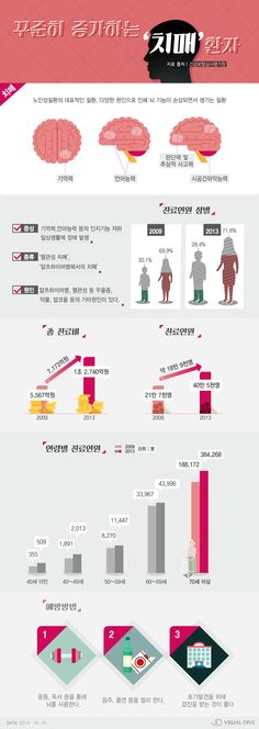 치매환자, 5년 사이 2배 증가…남성보다 여성多 [인포그래픽] #dementia / #Infographic ⓒ 비주얼다이브 무단 복사·전재·재배포 금지