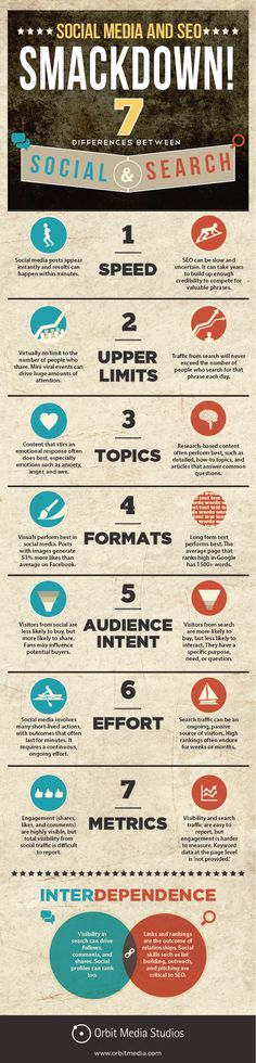 Why you should use #SocialMediaMarketing over SEO. #SocialMedia #eCommerce #mCommerce #SocialMediaCommerce