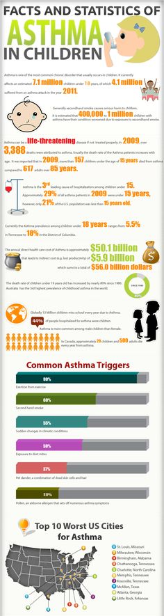 Facts and Statistics of Asthma in Children #asthma