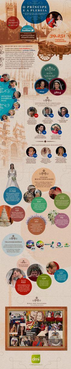 Casamento Real no Mundo Digital. Números