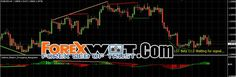 Forex Trading Training : How to Use MACD Divergence Profitable Forex Strategy In 4 Easy...