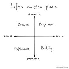Life's complex plane Complex Plane, Maladaptive Daydreaming, Math Jokes, The Words, Quotes To Live By, Psychology, Positivity, Feelings, Instagram