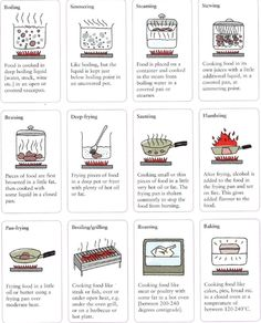 Different ways to cook food in a restaurant or at home. Boiling, simmering, steaming, stewing, braising, deep-frying, sauteing, flambeing, pan-frying, broiling, grilling, roasting, baking