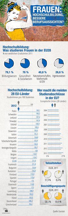Infografik: Ausbildung von Frauen in der EU