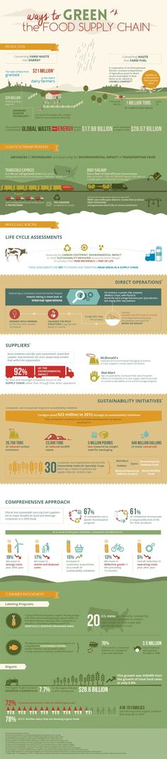 Ways to Green the Food Supply Chain