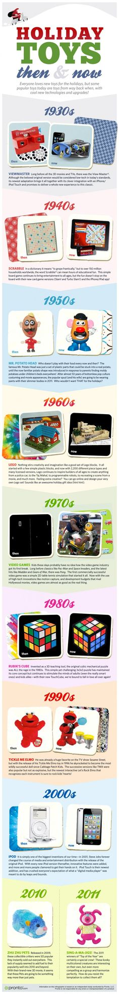 Holiday Toys -Then & Now