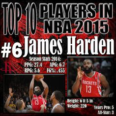 James Harden is most likely going to finish the season with the scoring title. He is at the forefront of resurrecting Houston Rockets basketball. The Dwight Howard and James Harden combination will continue to be exciting to watch. http://www.prosportstop10.com/top-10-best-nba-players-2015/