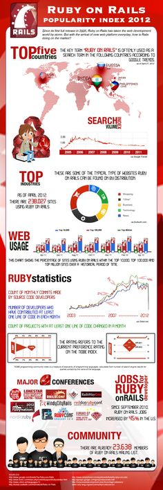 Cool Infographics - Blog - Ruby on Rails Popularity Index2012