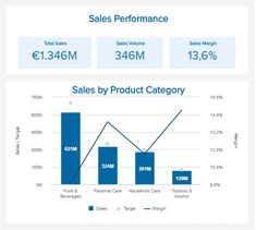 Discover our visual FMCG KPI examples: ✔ See different templates & designs ✔ Identify the right FMCG KPIs to meet your corporate objectives Pharmacy, Bar Chart, Good Things, Templates, Explore, Models, Stenciling, Apothecary, Stencils