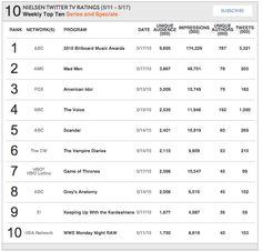 Nielsen Weekly Social TV Ratings: Week: May 11 - May 17, 2015