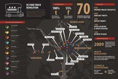 Washington DC Food Truck Infographic
