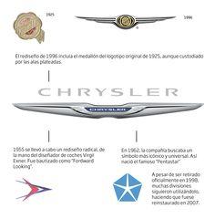 Historia logo Chrystler