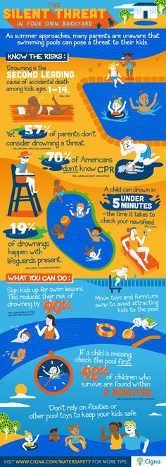 With summer in full swing, kids of all ages will be spending the next three months splashing around in the pool. But did you know that drowning is the second leading cause of death in children Here are 5 ways to prevent drowning this summer. Safety Games, Safety Tips, Swim Lessons, Lessons For Kids, Toddler Cpr, Swimming Drills, Swimming Benefits, Pool Rules, Rules For Kids