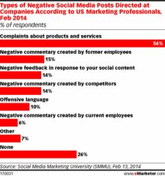 The same SMMU study also looked for the top source of such negative buzz, and it shouldn't come as much of a surprise to marketers: Complaints about products and services comprised an outright majority of such social postings. Negativity from former employees, as a direct response to social content or from competitors were other top sources of trouble for brands on social media.