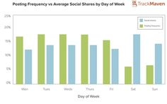 Get blogging on the Weekends! Weekend posts get more social shares @ Royall Advertising Orlando + NY