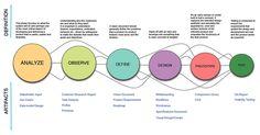 Process and Miscellaneous design work by Gayatri Narla, via Behance