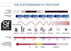 The electromagnetic spectrum. #wavelength