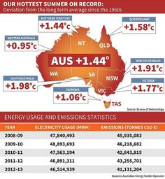 infographic showing how Carbon Tax on Polluters has helped Australia reduce emissions, despite the hottest summer on record.