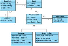 visual paradigm class diagram tool wwwvisual paradigmcom - Visual Paradigma