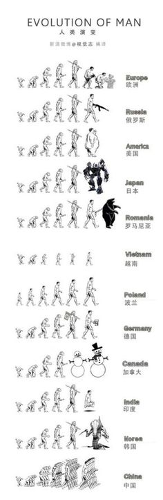 evolution of human (i laughed. you?)
