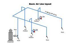 image result for shop air compressor piping diagram air system rh pinterest com Air Compressor Layout Diagrams Garage Air Compressor Piping