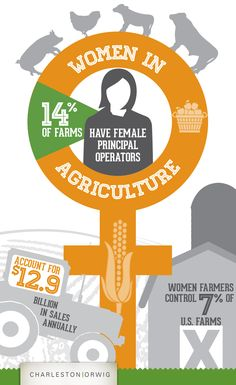 According to USDA NASS Texas has more women farmers than any other state. - Agriculture Job - Ideas of Agriculture Job - According to USDA NASS Texas has more women farmers than any other state. Agriculture Facts, American Agriculture, Container Technology, Female Farmer, Job Portal, Farm Photo, Information Graphics, Ffa, Writing Advice