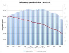 Daily Newspaper Circulation and circulation per capita