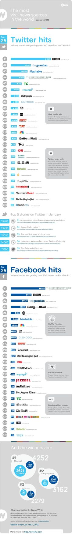 The top 25 most viral news sources on Facebook and Twitter #infographic @newswhip