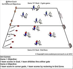 SMALL SIDED GAMES 4V4 - DIFFERENT OBJECTIVES