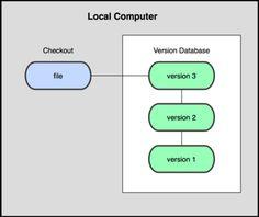 #VCS (Version Control System) - Sistema per il Controllo di Versione: #diagramma del controllo di un sistema locale.