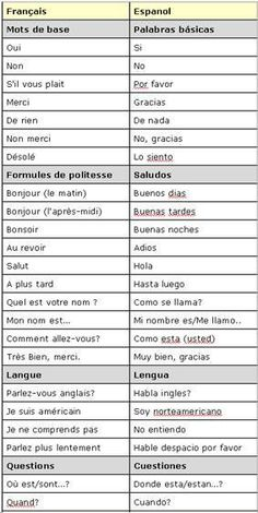 French n Spanish words French Language Lessons, Spanish Language Learning, French Lessons, Spanish Lessons, Teaching Spanish, Learn Spanish, French Phrases, French Words, How To Speak French