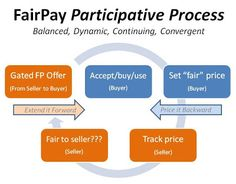The FairPay Zone: Contact