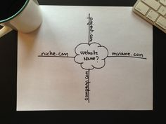 4 Considerations in Picking a Website Name