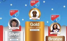 Which US Olympians Have the Most Social Media Influence? [INFOGRAPHIC]